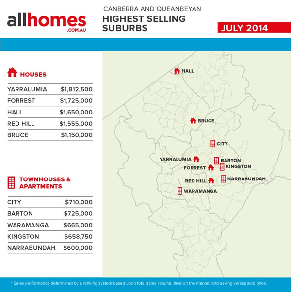 Stats-July-2014-Highest_selling