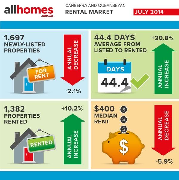 Stats-July-2014-rental