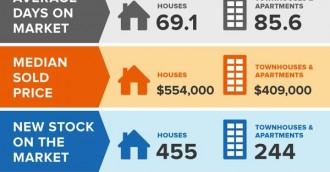 September 2014 – Monthly Property Market Wrap