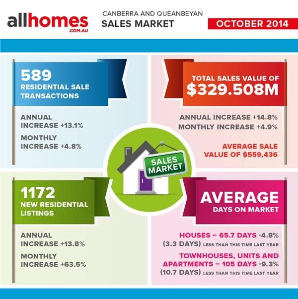 Sales_Market_OCT