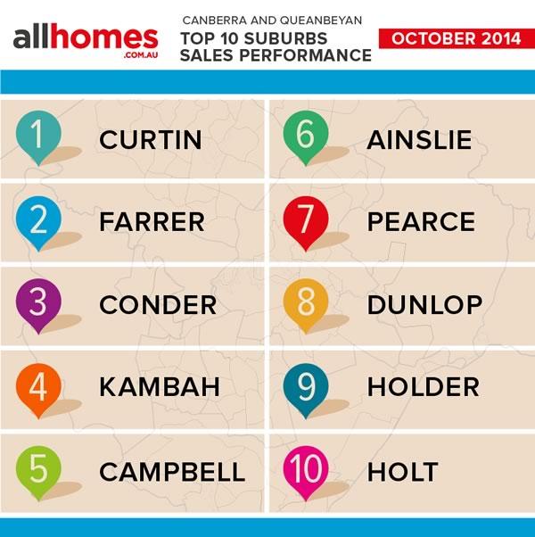 Top10_Suburb_sales_OCT