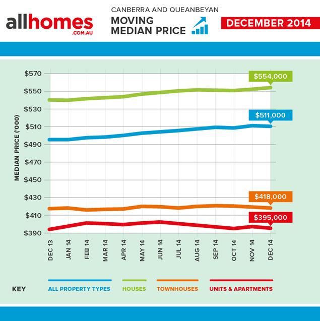 Median_moving_price_DEC