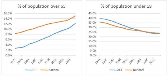 Source. Australian Bureau of Statistics.