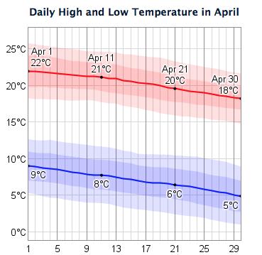 April temperatures