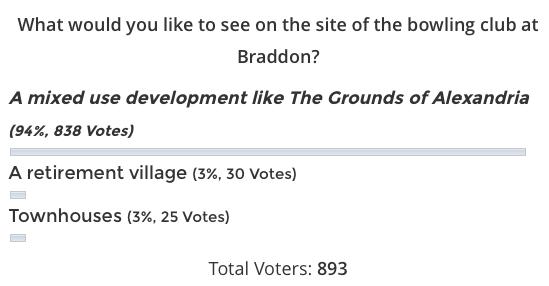 BraddonBowlsPoll