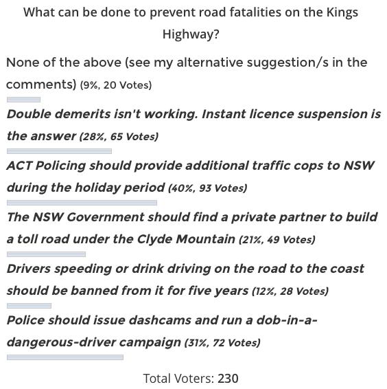 Kings Highway poll