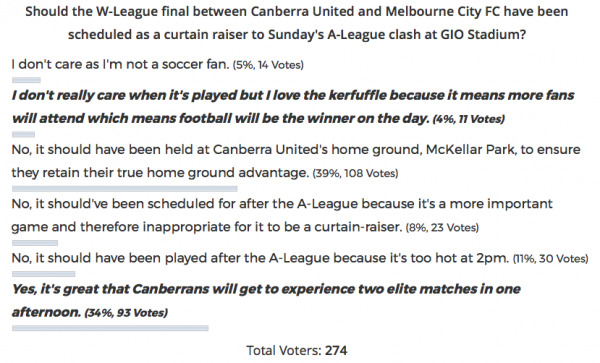 W-League poll results
