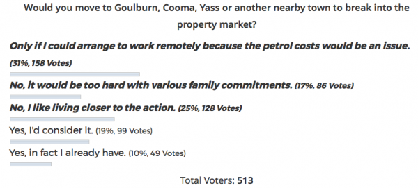 Working remotely poll results