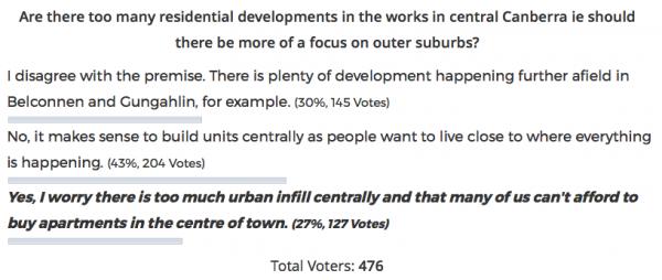 Urban infill poll results