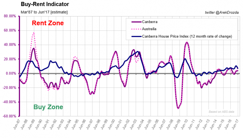 The Buy-Rent Indicator (BRI)  Canberra