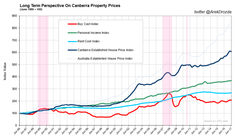 Long term view - property prices Canberra