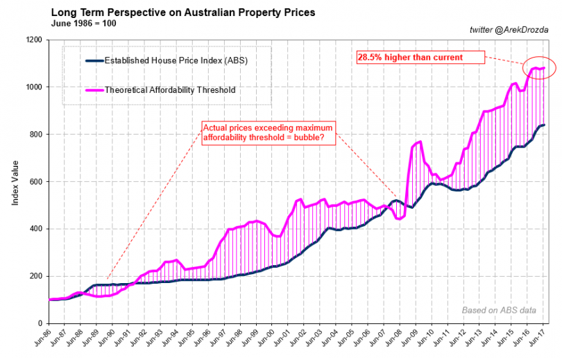 Price growth potential Australia