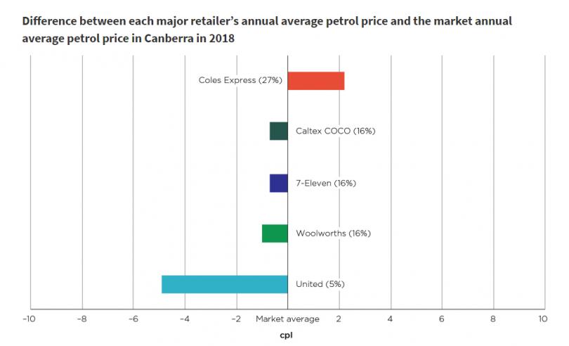 Fuel price analysis
