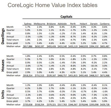 CoreLogic data