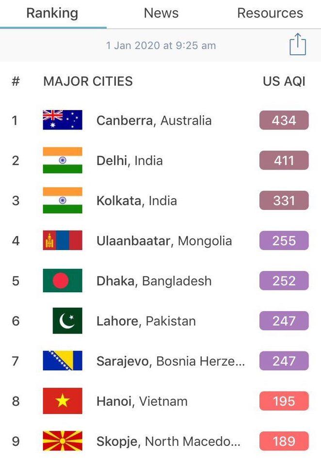 Air quality rankings