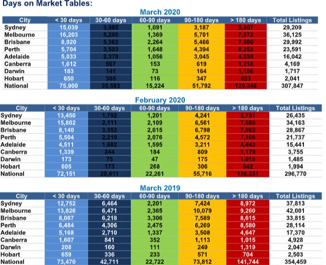 Days on Market Table