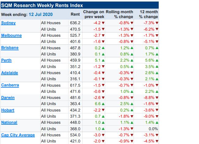 June rents