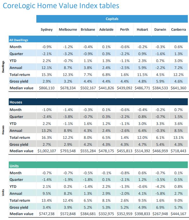 CoreLogic Home Value Index tables