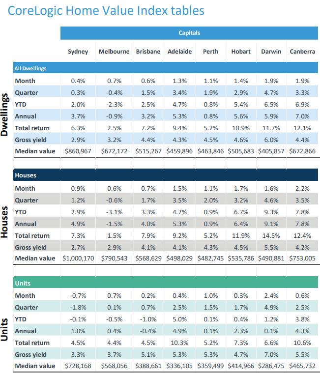 CoreLogic Home Values Index tables