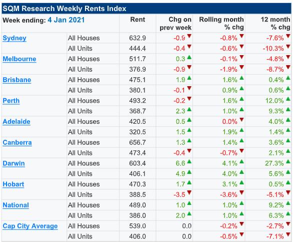 Weekly Rents Index