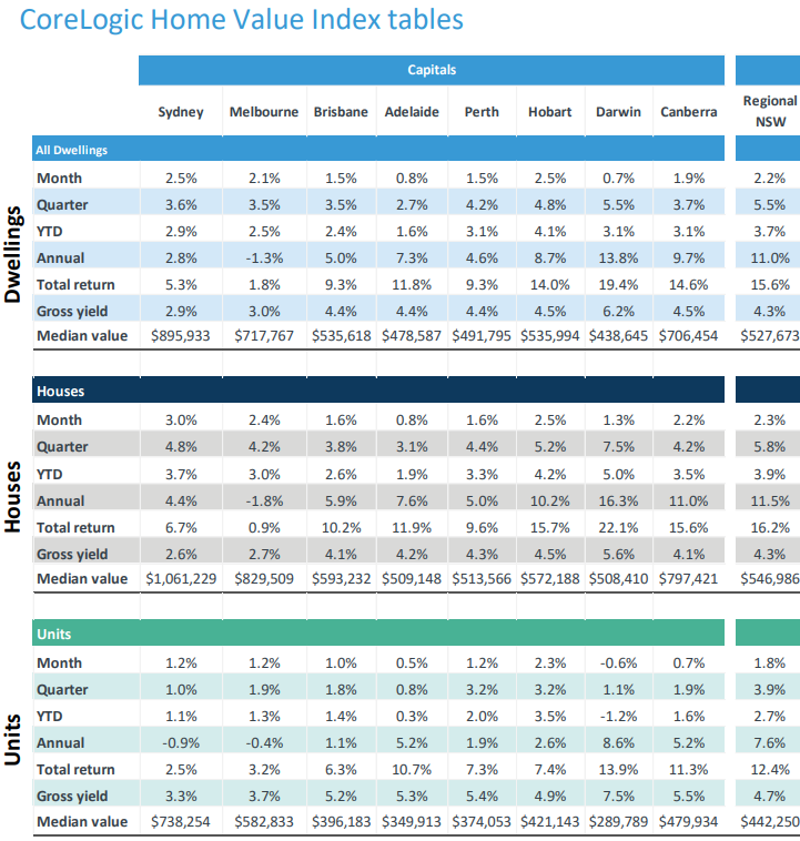 National CoreLogic Home Value Index