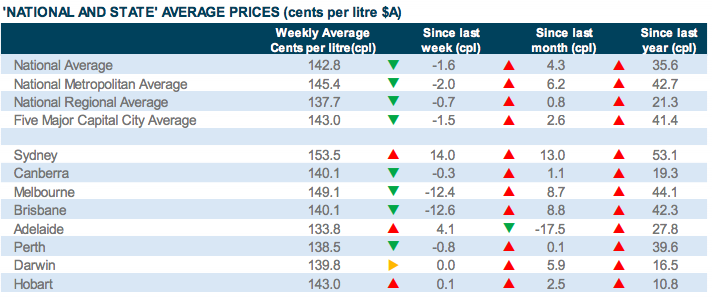 Table showing Retail petrol prices across Australia for the week ending 18 April