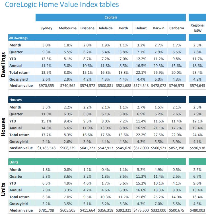 Table of statistics