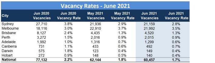 Vacancy rates June