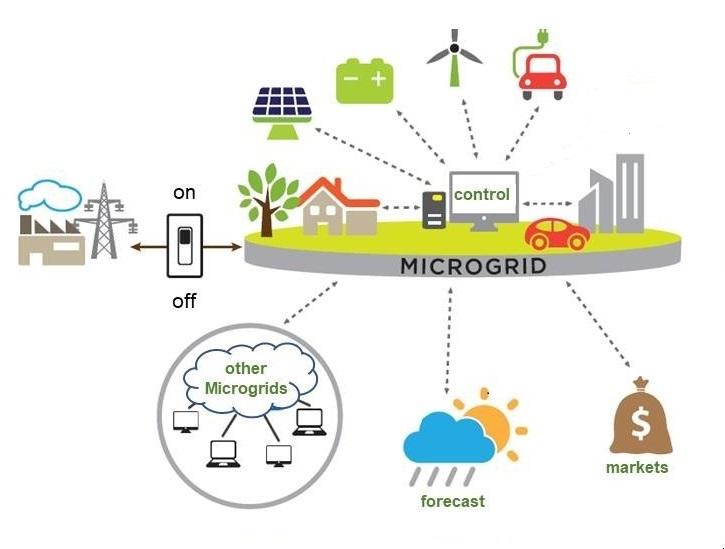Power microgrid diagram